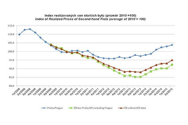 Jak se vyvíjí rezidenční realitní trh v roce 2015