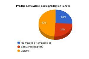 Graf - prodeje podle prodejních kanálů