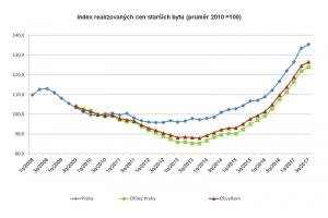 Vývoj cen bytů 2010 - 2017