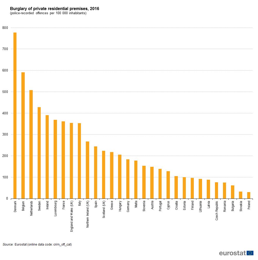 Počet vloupání v EU klesl, ČR je jedna z nejbezpečnějších zemí