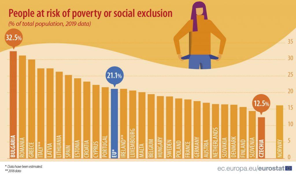 Index chudoby